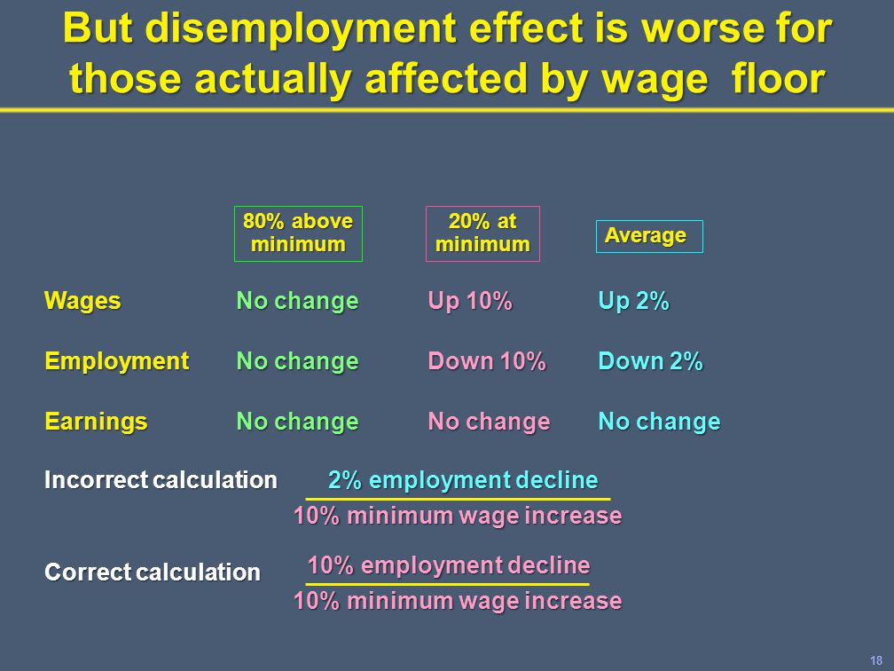 18 But disemployment effect is worse for those actually affected by wage floor 80% above minimum 20% at minimum Average Wages No change Up 10% Up 2% Employment No change Down 10% Down 2% Earnings No change Correct calculation 10% minimum wage increase 10% employment decline Incorrect calculation 2% employment decline 10% minimum wage increase