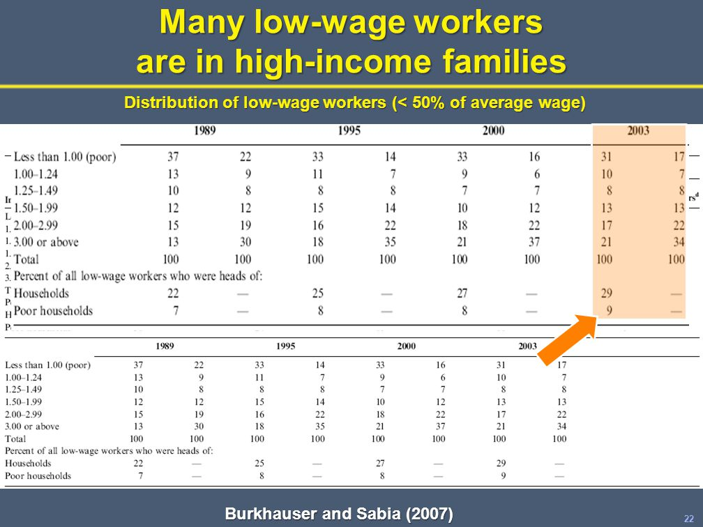 22 Many low-wage workers are in high-income families Burkhauser and Sabia (2007) Distribution of low-wage workers (< 50% of average wage)