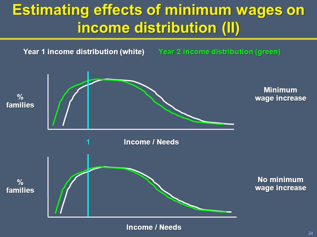 24 Estimating effects of minimum wages on income distribution (II) No minimum wage increase Minimum wage increase Year 1 income distribution (white) Year 2 income distribution (green) % families Income / Needs 1