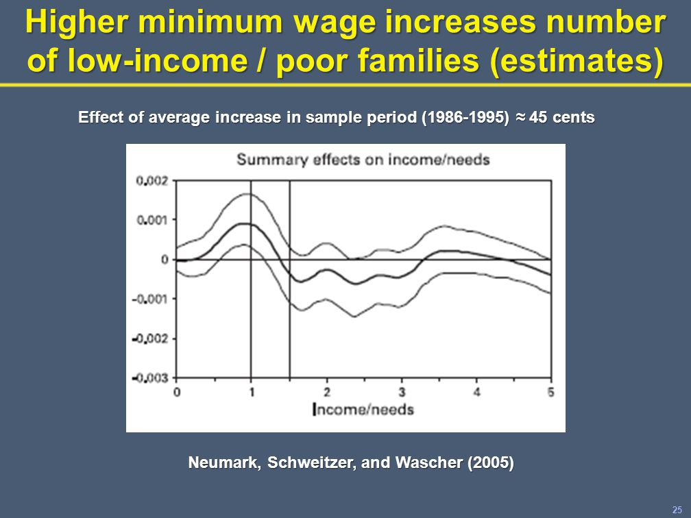 25 Higher minimum wage increases number of low-income / poor families (estimates) Effect of average increase in sample period (1986-1995) ≈ 45 cents Neumark, Schweitzer, and Wascher (2005)