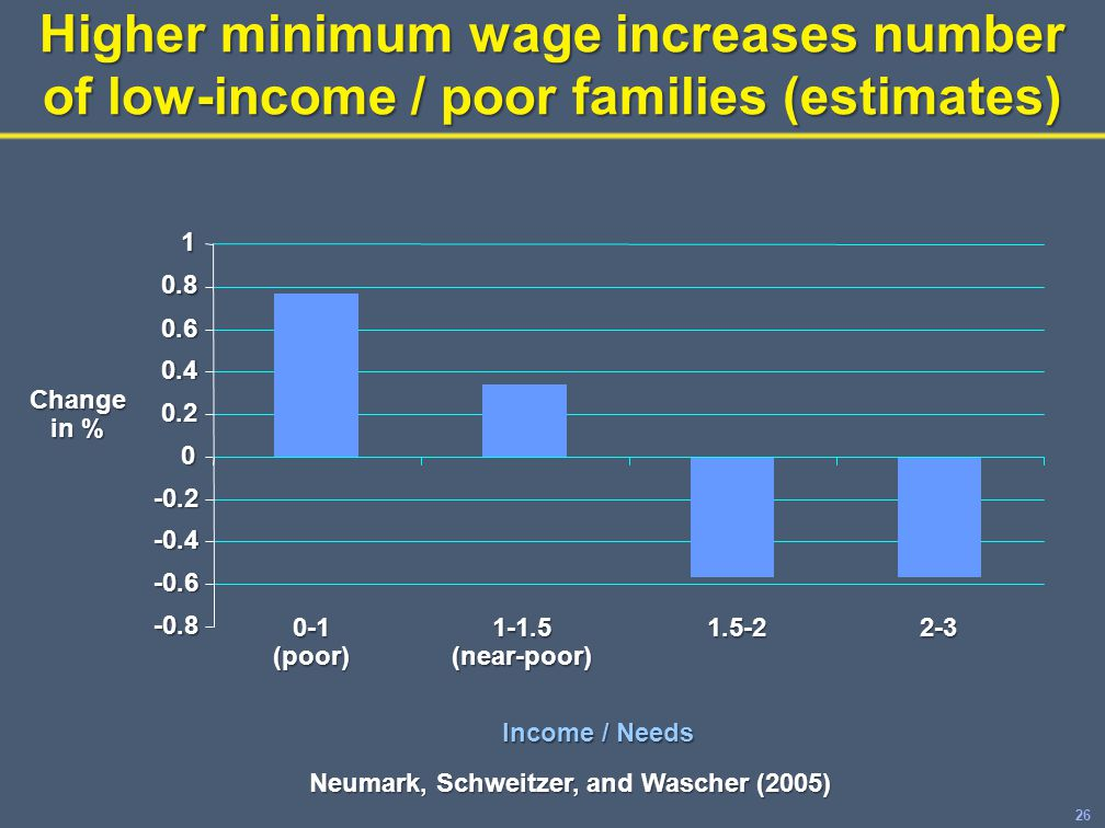 26 Higher minimum wage increases number of low-income / poor families (estimates) -0.8 -0.6 -0.4 -0.2 0 0.2 0.4 0.6 0.8 1 0-1 (poor) 1-1.5 (near-poor) 1.5-22-3 Change in % Income / Needs Neumark, Schweitzer, and Wascher (2005)