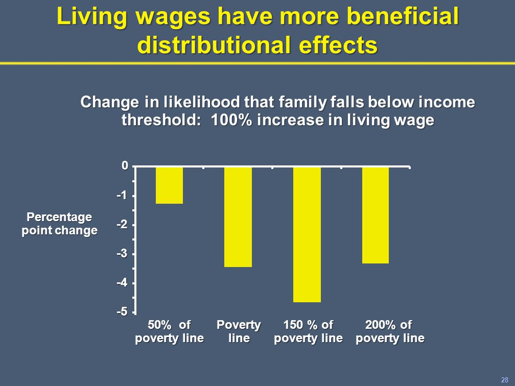 28 Living wages have more beneficial distributional effects -5 -4 -3 -2 0 50% of poverty line Povertyline 150 % of poverty line 200% of poverty line Change in likelihood that family falls below income threshold: 100% increase in living wage Percentage point change