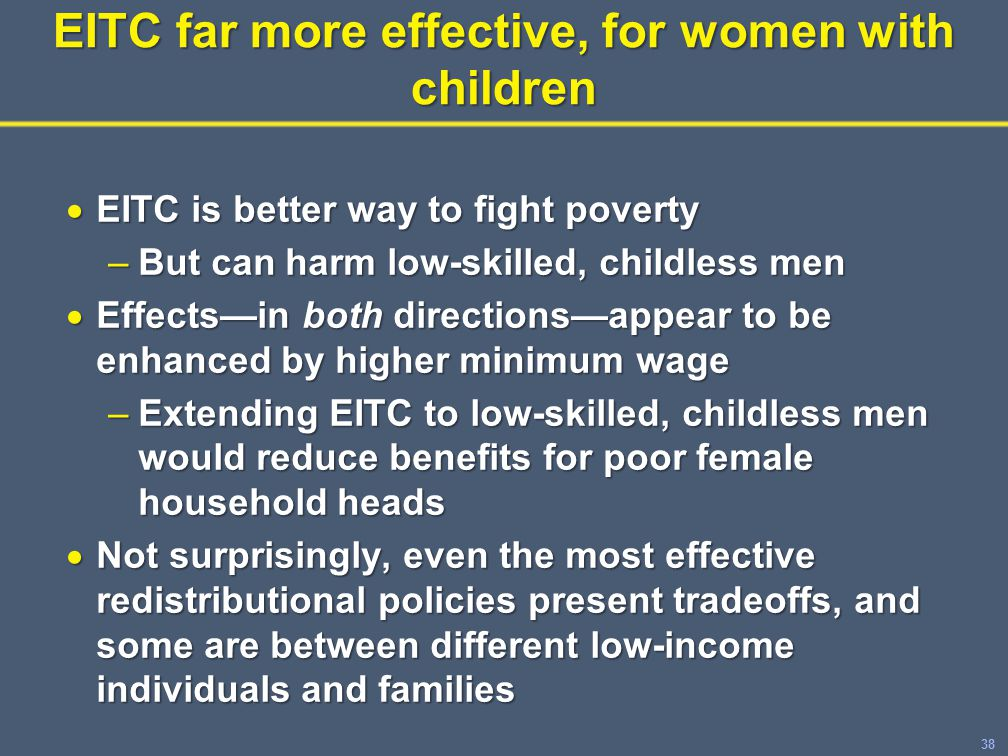 38 EITC far more effective, for women with children  EITC is better way to fight poverty –But can harm low-skilled, childless men  Effects—in both directions—appear to be enhanced by higher minimum wage –Extending EITC to low-skilled, childless men would reduce benefits for poor female household heads  Not surprisingly, even the most effective redistributional policies present tradeoffs, and some are between different low-income individuals and families