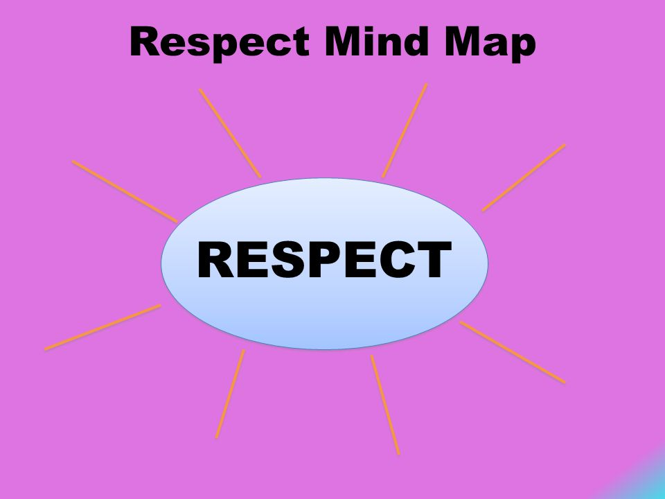 Respect Mind Map RESPECT