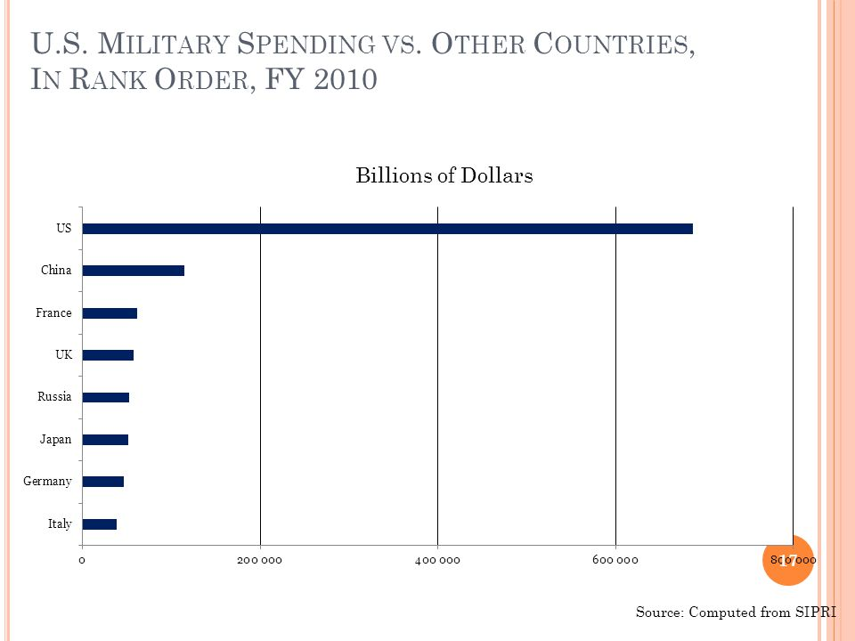 U.S. M ILITARY S PENDING VS. O THER C OUNTRIES, I N R ANK O RDER, FY 2010 17 Billions of Dollars Source: Computed from SIPRI