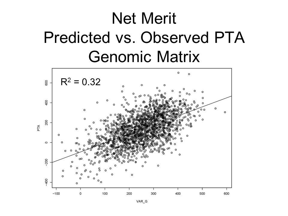 Net Merit Predicted vs. Observed PTA Genomic Matrix R 2 = 0.32