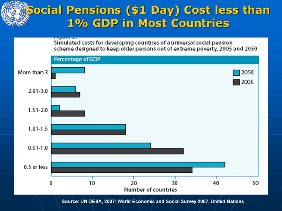 Social Pensions ($1 Day) Cost less than 1% GDP in Most Countries Source: UN DESA, 2007: World Economic and Social Survey 2007, United Nations