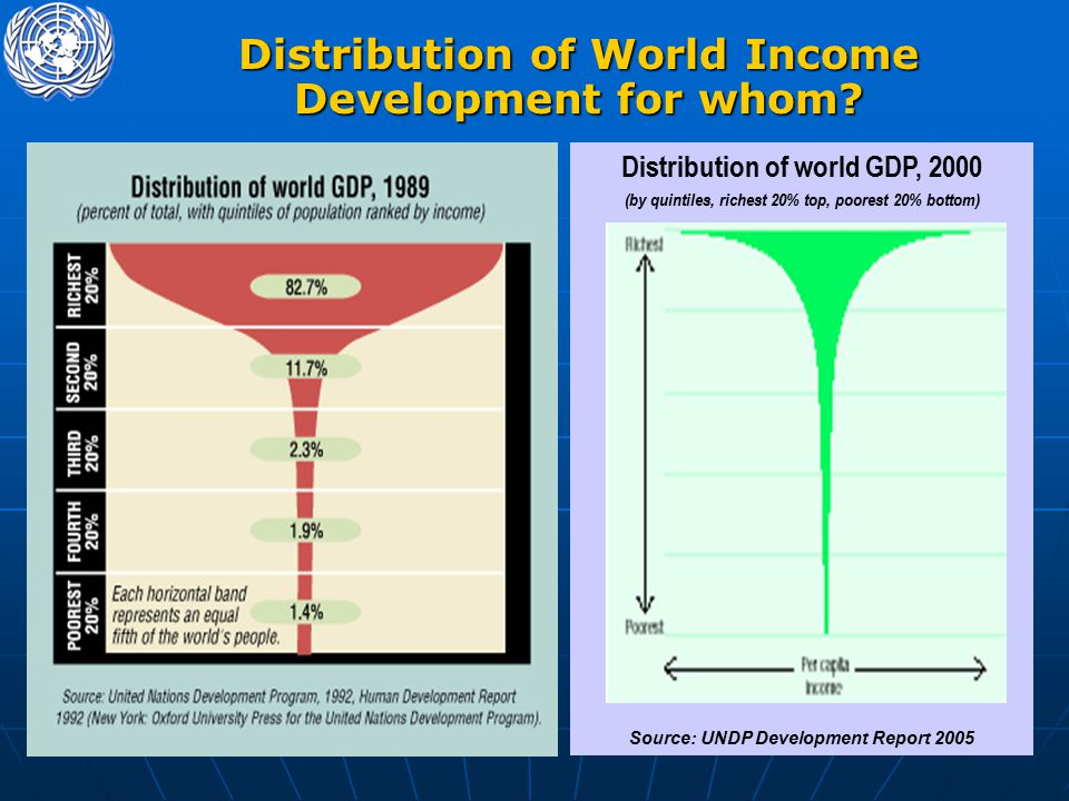 Distribution of World Income Development for whom.