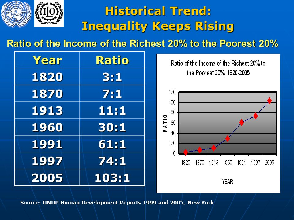 Ratio of the Income of the Richest 20% to the Poorest 20% YearRatio18203:1 18707:1 191311:1 196030:1 199161:1 199774:1 2005103:1 Source: UNDP Human Development Reports 1999 and 2005, New York Historical Trend: Inequality Keeps Rising