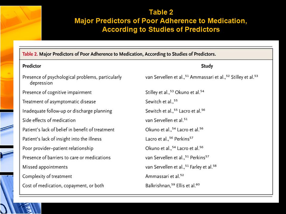 Table 2 Major Predictors of Poor Adherence to Medication, According to Studies of Predictors