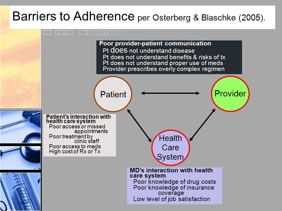 Barriers to Adherence per Osterberg & Blaschke (2005). Patient Provider Health Care System Poor provider-patient communication Pt does not understand