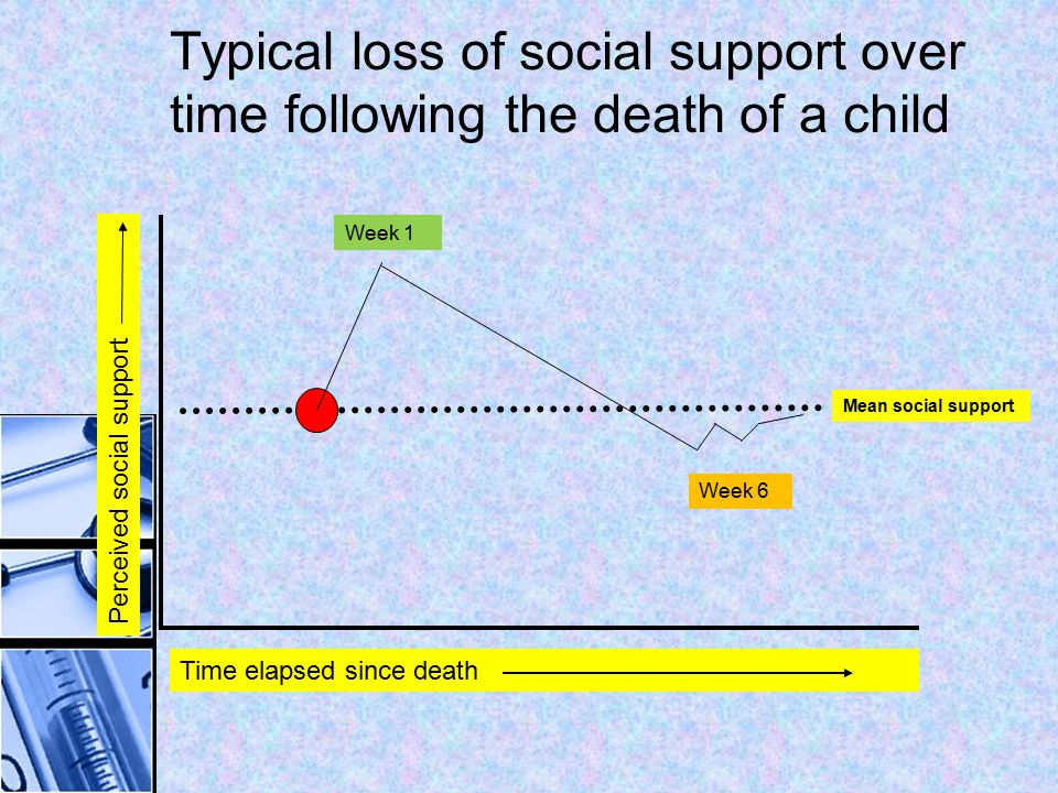 Typical loss of social support over time following the death of a child Time elapsed since death Perceived social support Mean social support Week 1 W