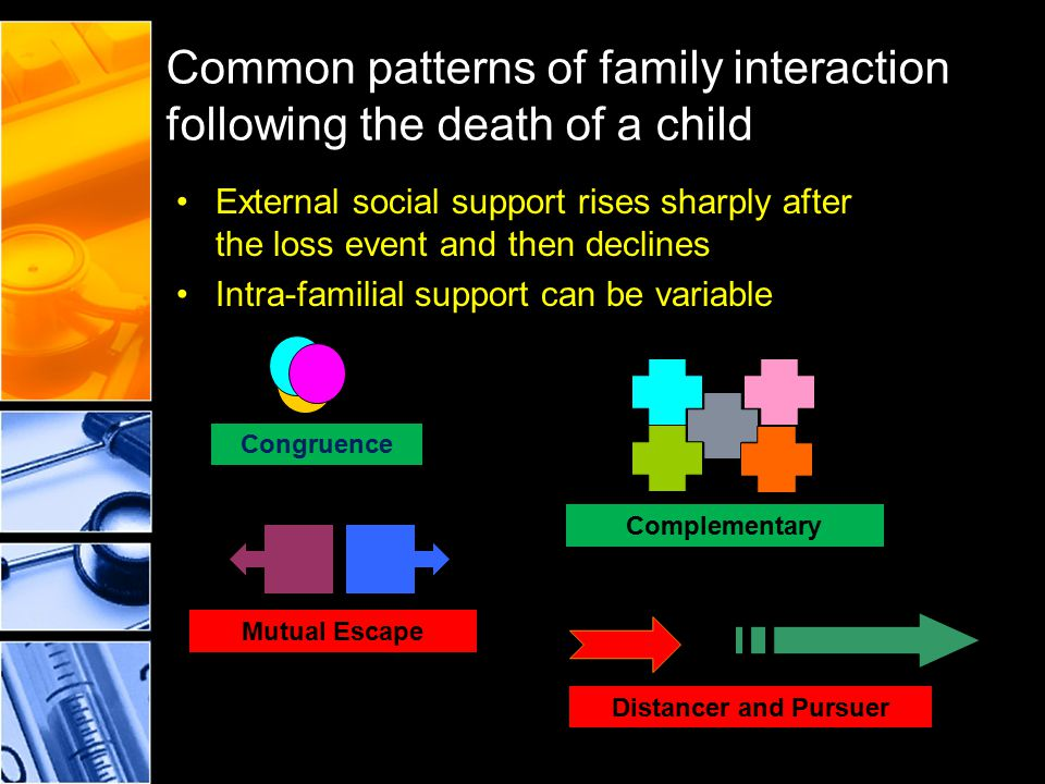 Common patterns of family interaction following the death of a child External social support rises sharply after the loss event and then declines Intr