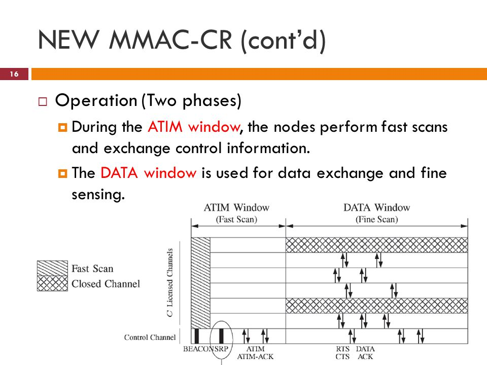 NEW MMAC-CR (cont'd) 16  Operation (Two phases)  During the ATIM window, the nodes perform fast scans and exchange control information.