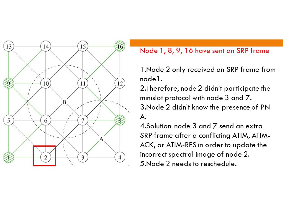 24 Node 1, 8, 9, 16 have sent an SRP frame 1.Node 2 only received an SRP frame from node1.