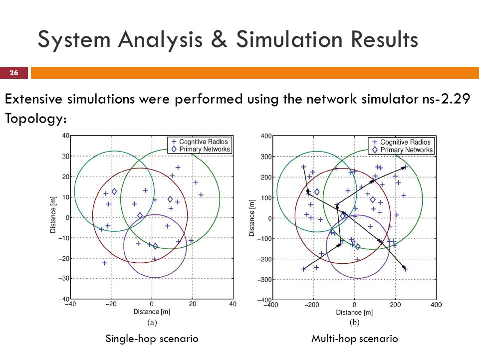 System Analysis & Simulation Results 26 Single-hop scenarioMulti-hop scenario Extensive simulations were performed using the network simulator ns-2.29 Topology: