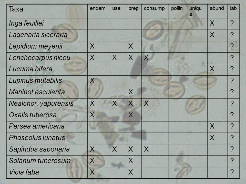 Taxa endemuseprepconsumppollinuniqu e abundlab Inga feuilleiX.