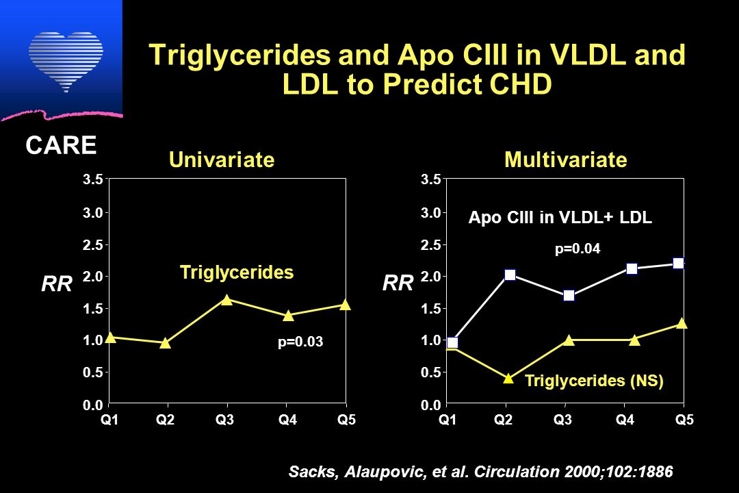 CARE Triglycerides and Apo CIII in VLDL and LDL to Predict CHD Univariate RR 0.0 0.5 1.0 1.5 2.0 2.5 3.0 3.5 Q1Q2Q3Q4 Q5 Triglycerides p=0.03 0.0 0.5