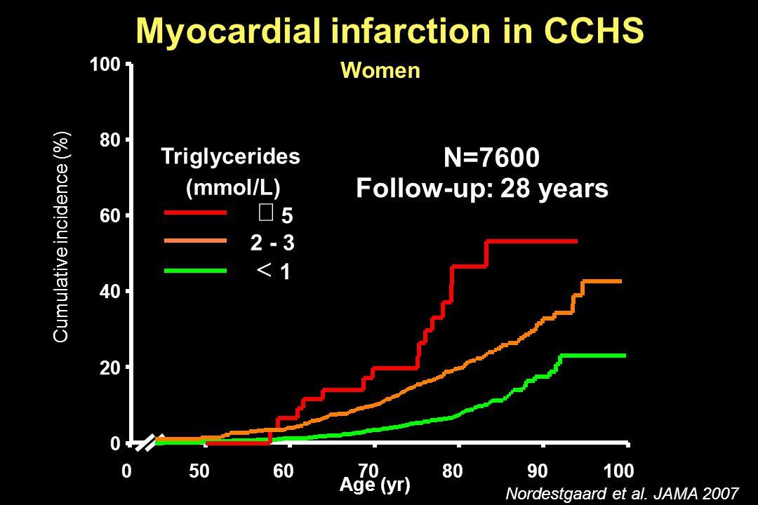 (  440 mg/dL) (<90) Age (yr) 05060708090100 Cumulative incidence (%) 0 20 40 60 80 100  5  1 2 - 3 Triglycerides (mmol/L) Myocardial infarction in CCHS Women N=7600 Follow-up: 28 years Nordestgaard et al.