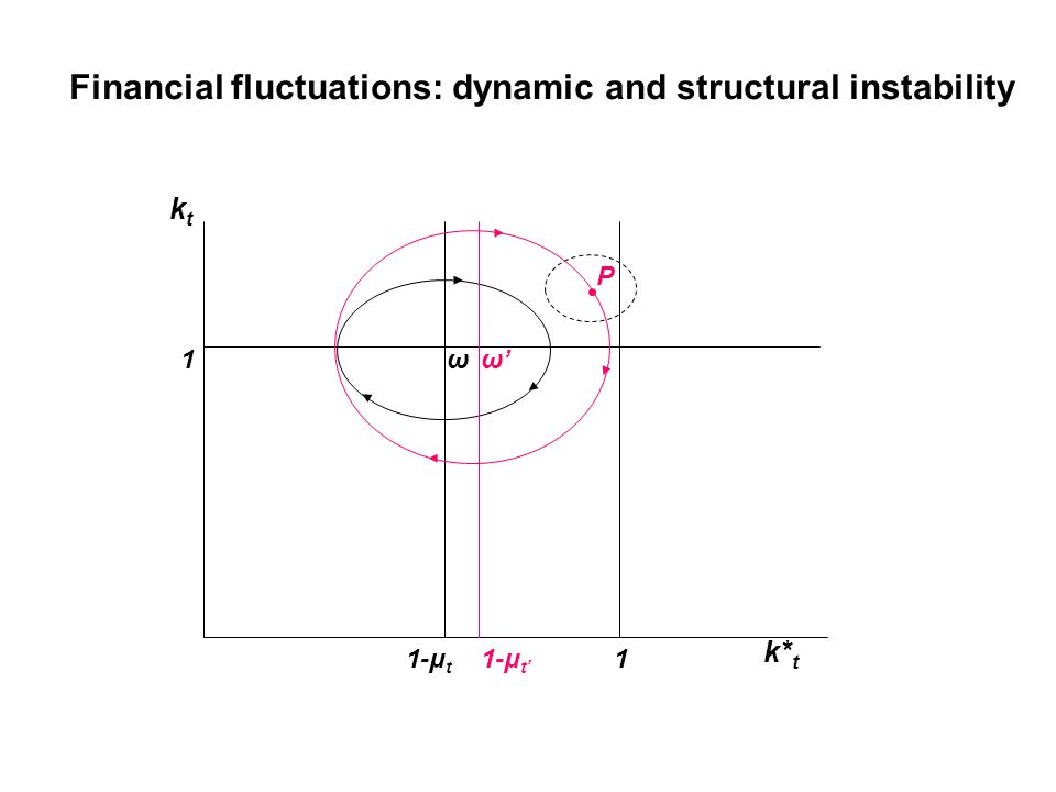Financial fluctuations: dynamic and structural instability ktkt k* t 1 1 1-μ t ω 1-μ t' ω'ω' P