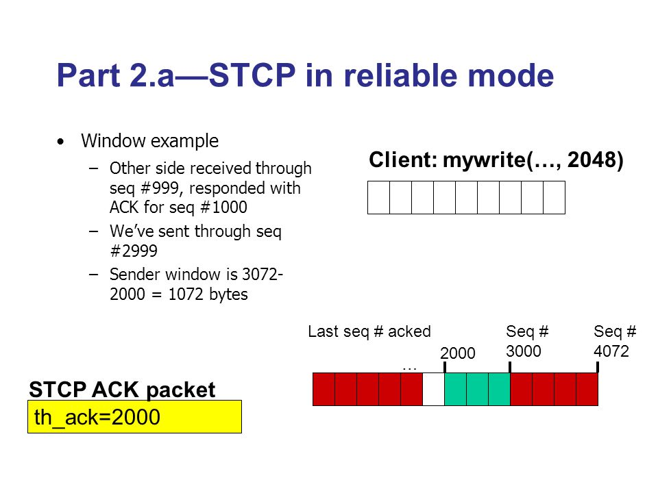 1000 Client: mywrite(…, 2048) Part 2.a—STCP in reliable mode Window example –Other side received through seq #999, responded with ACK for seq #1000 –We've sent through seq #2999 –Sender window is 3072- 2000 = 1072 bytes Last seq # acked … Seq # 3000 Seq # 4072 STCP ACK packet th_ack=2000 2000