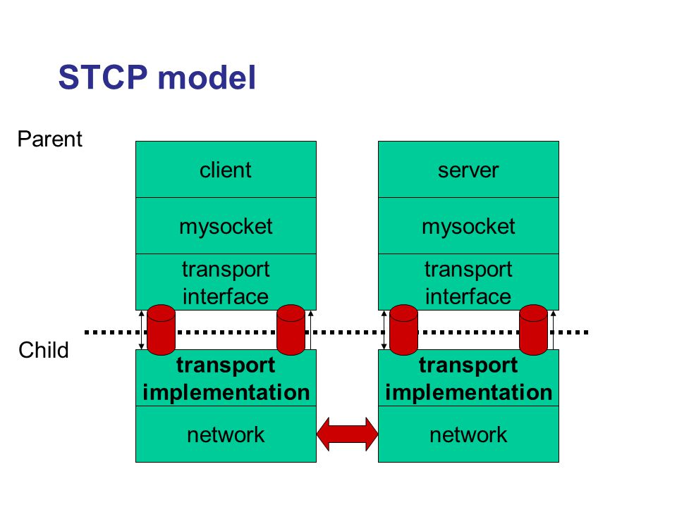 STCP model transport implementation network transport interface mysocket client transport implementation network transport interface mysocket server P