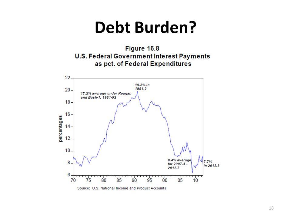 Debt Burden 18