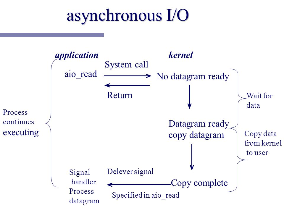 asynchronous I/O application aio_read Signal handler Process datagram System call Delever signal No datagram ready Datagram ready copy datagram Copy complete kernel Process continues executing Wait for data Copy data from kernel to user Return Specified in aio_read