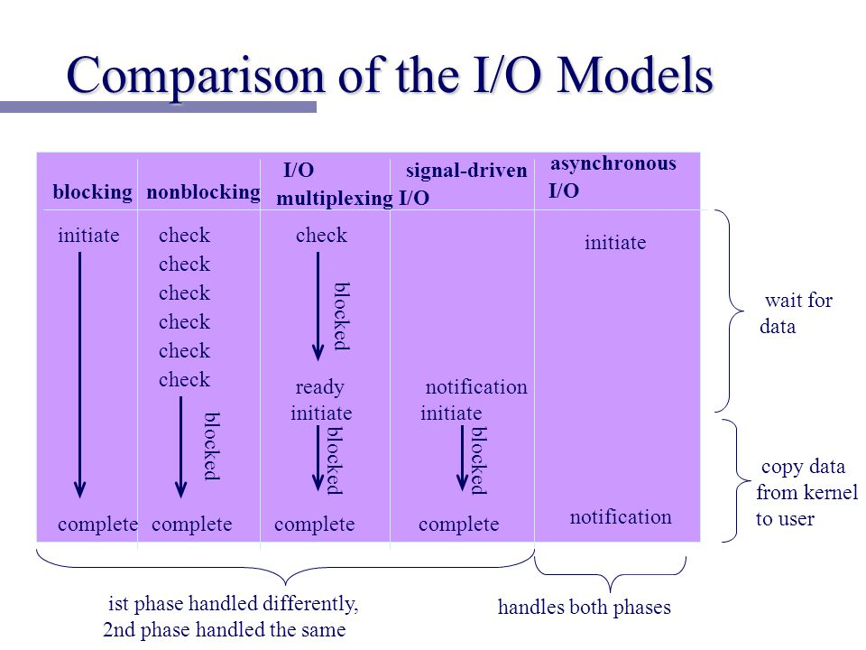 Comparison of the I/O Models blocking nonblocking I/O multiplexing signal-driven I/O asynchronous I/O initiate complete check complete blocked check blocked ready initiate blocked complete notification initiate blocked complete initiate notification wait for data copy data from kernel to user ist phase handled differently, 2nd phase handled the same handles both phases