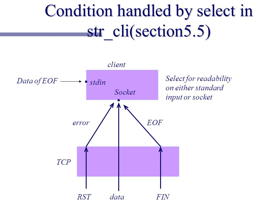 Data of EOF client stdin Socket errorEOF RST TCP dataFIN Select for readability on either standard input or socket