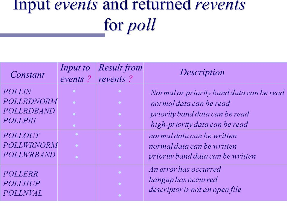 Input events and returned revents for poll Constant Input to events .