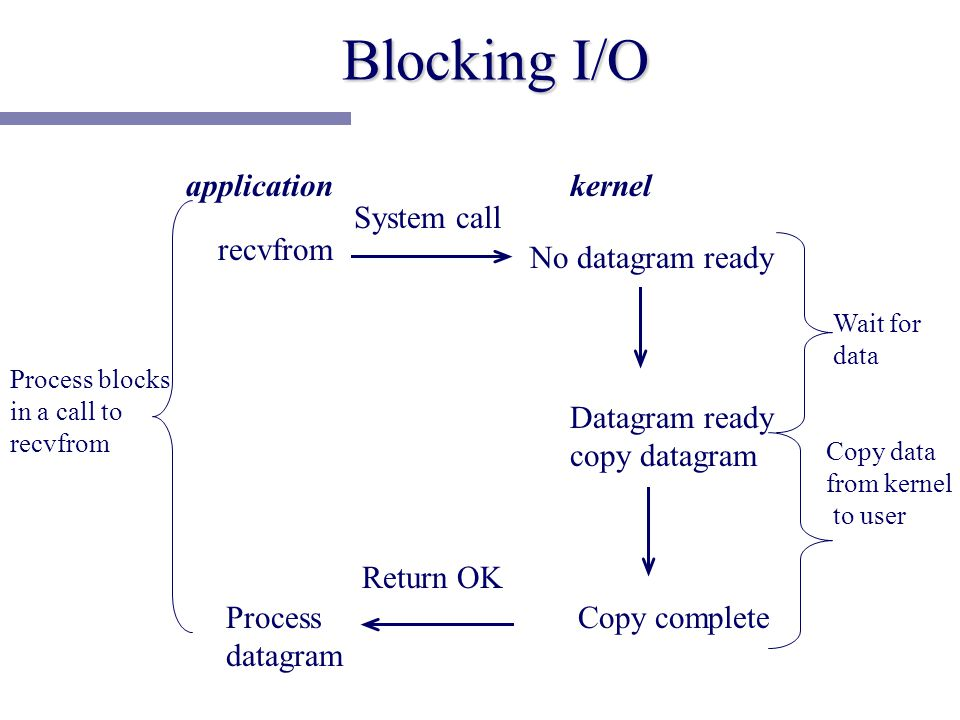 Blocking I/O application recvfrom Process datagram System call Return OK No datagram ready Datagram ready copy datagram Copy complete kernel Process blocks in a call to recvfrom Wait for data Copy data from kernel to user