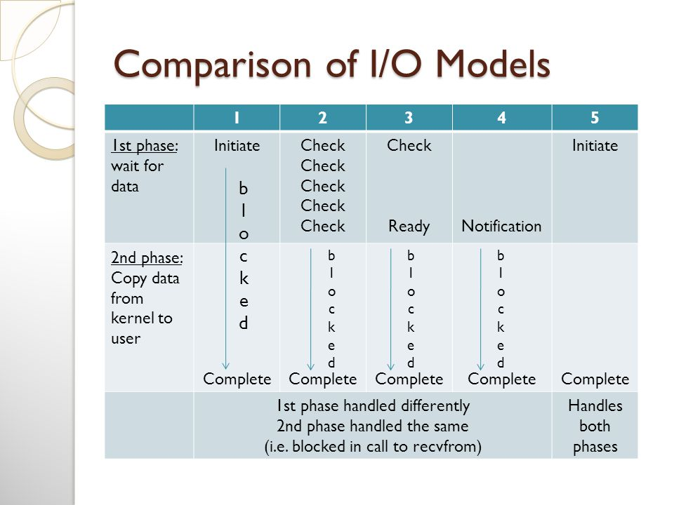 Comparison of I/O Models 12345 1st phase: wait for data InitiateCheck ReadyNotification Initiate 2nd phase: Copy data from kernel to user Complete 1st phase handled differently 2nd phase handled the same (i.e.