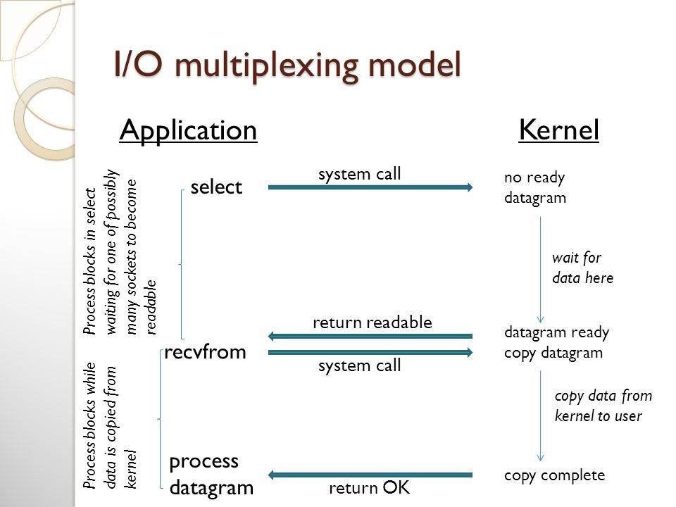 I/O multiplexing model ApplicationKernel select system call no ready datagram recvfrom return readable system call process datagram return OK copy complete datagram ready copy datagram copy data from kernel to user wait for data here Process blocks while data is copied from kernel Process blocks in select waiting for one of possibly many sockets to become readable