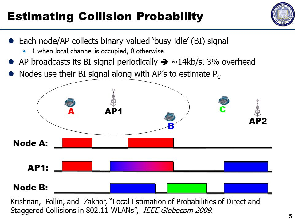 5 Estimating Collision Probability Each node/AP collects binary-valued 'busy-idle' (BI) signal 1 when local channel is occupied, 0 otherwise AP broadcasts its BI signal periodically  ~14kb/s, 3% overhead Nodes use their BI signal along with AP's to estimate P C Node A: Node B: AP1: A B AP1 C AP2 Krishnan, Pollin, and Zakhor, Local Estimation of Probabilities of Direct and Staggered Collisions in 802.11 WLANs , IEEE Globecom 2009.