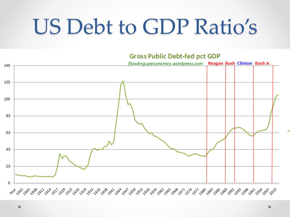 US Debt to GDP Ratio's