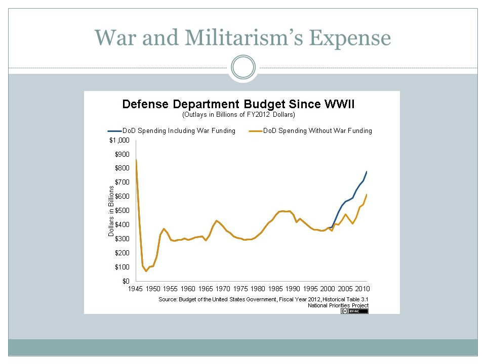 War and Militarism's Expense