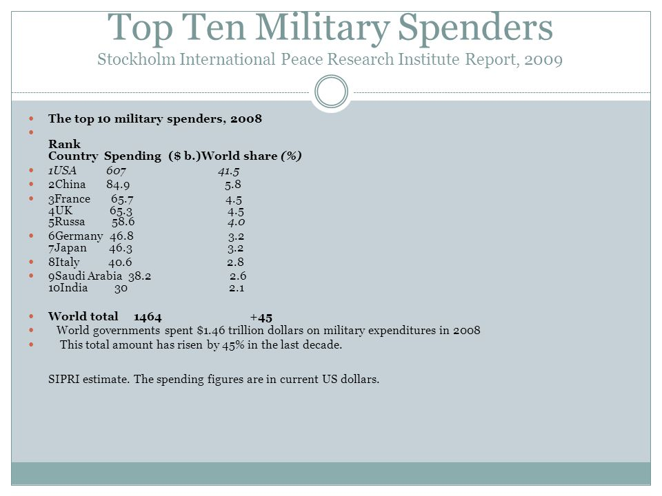 Top Ten Military Spenders Stockholm International Peace Research Institute Report, 2009 The top 10 military spenders, 2008 Rank Country Spending ($ b.)World share (%) 1USA 607 41.5 2China 84.9 5.8 3France 65.7 4.5 4UK 65.3 4.5 5Russa 58.6 4.0 6Germany 46.8 3.2 7Japan 46.3 3.2 8Italy 40.6 2.8 9Saudi Arabia 38.2 2.6 10India 30 2.1 World total 1464 +45 World governments spent $1.46 trillion dollars on military expenditures in 2008 This total amount has risen by 45% in the last decade.