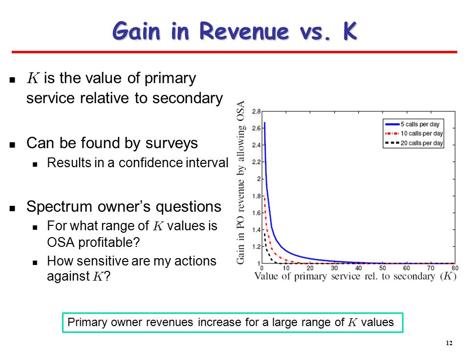 Gain in Revenue vs.