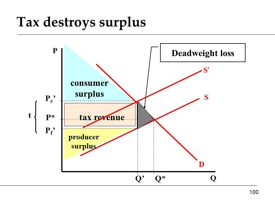 Q P D S P* Q* consumer surplus producer surplus Deadweight loss Pc'Pc' Pf'Pf' tax revenue t Q' Tax destroys surplus 100 S S