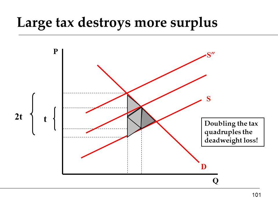Q P D S t 2t Large tax destroys more surplus Doubling the tax quadruples the deadweight loss.