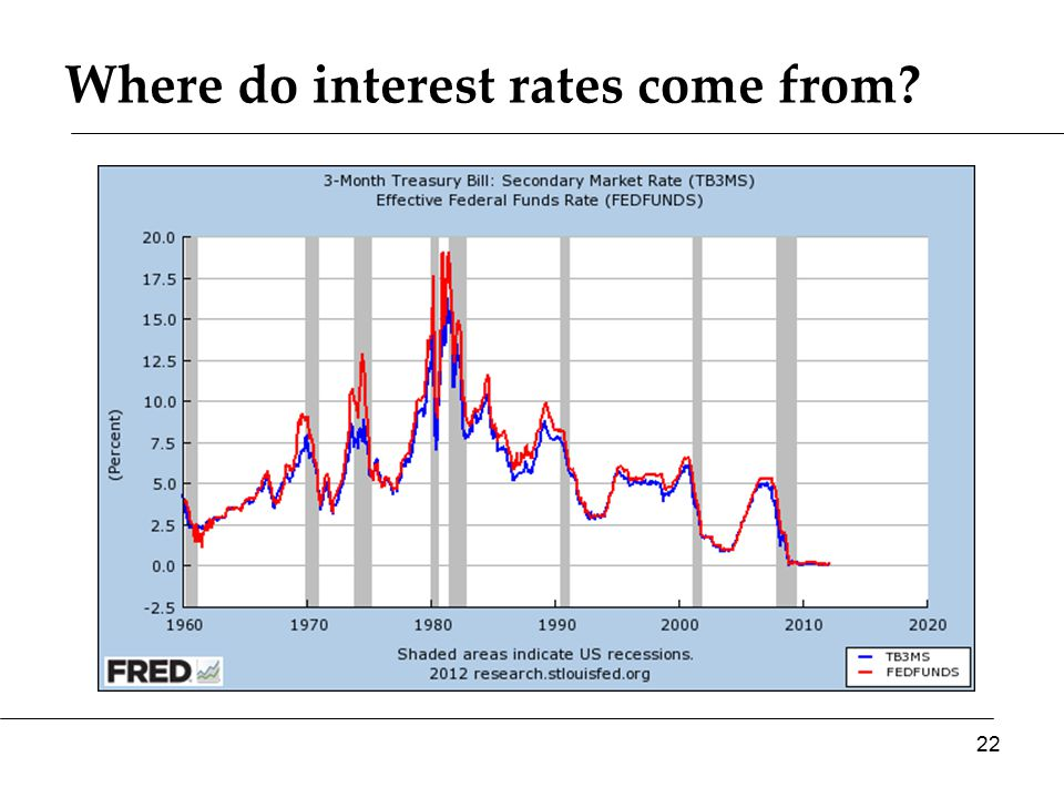 Where do interest rates come from? 22