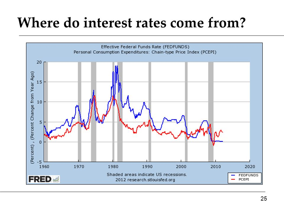 Where do interest rates come from? 25