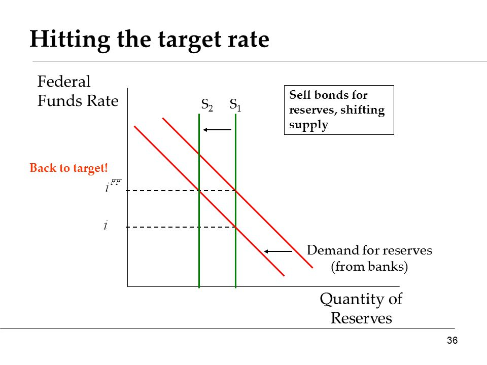 Quantity of Reserves Federal Funds Rate Demand for reserves (from banks) Hitting the target rate S1S1 Back to target.