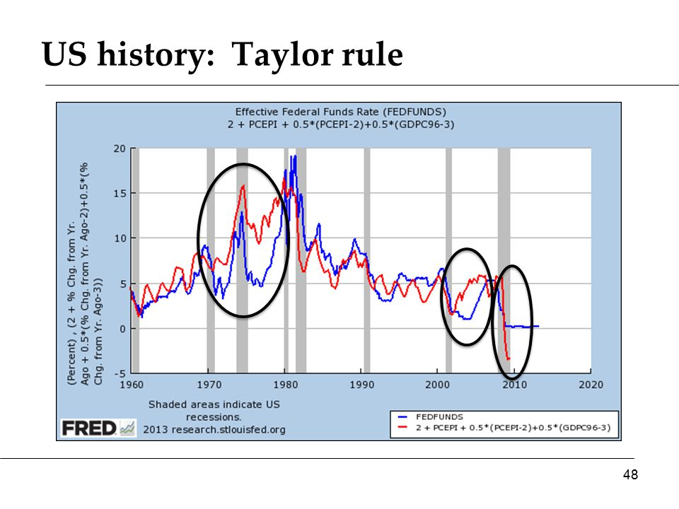The Taylor rule What happened in 1970s.