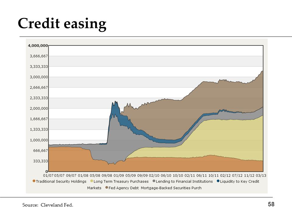 Credit easing 58 Source: Cleveland Fed.