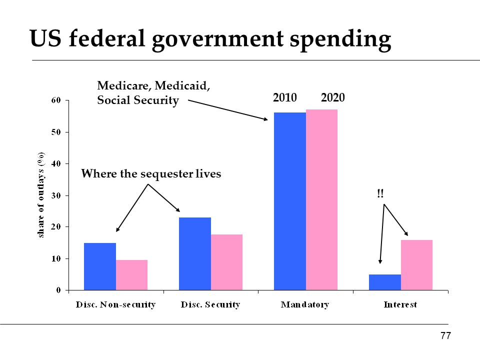 US federal government spending 20102020 Where the sequester lives Medicare, Medicaid, Social Security !.