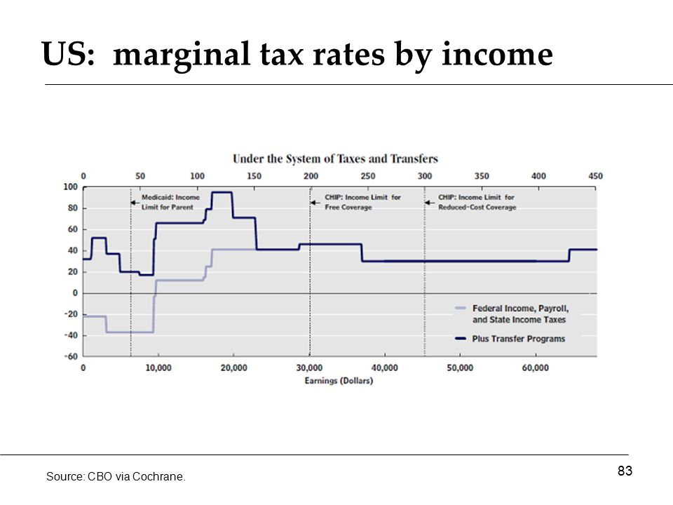 US: marginal tax rates by income 83 Source: CBO via Cochrane.