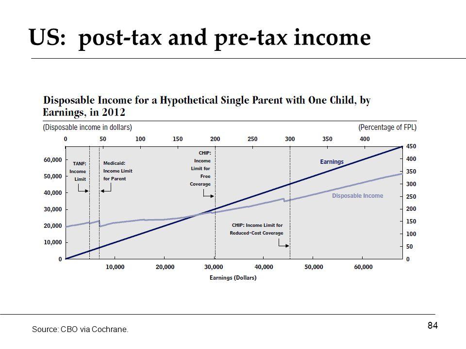 US: post-tax and pre-tax income 84 Source: CBO via Cochrane.