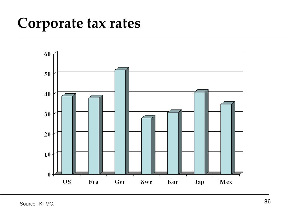 Corporate tax rates 86 Source: KPMG.